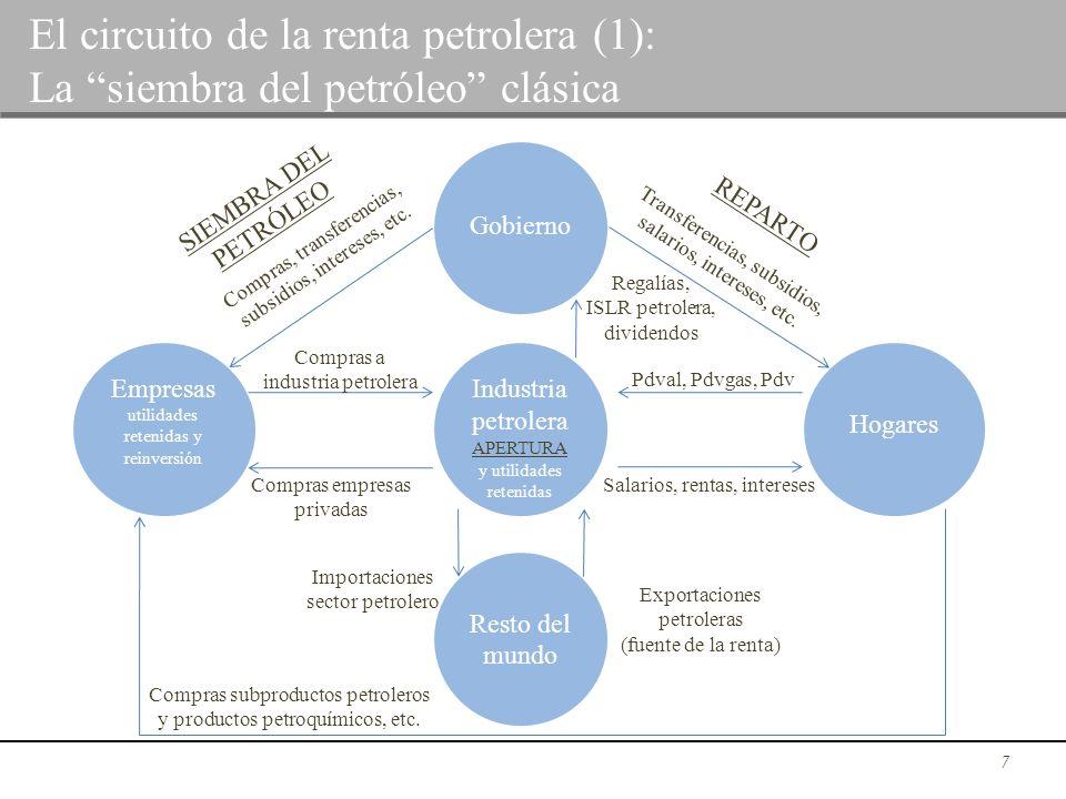 El circuito de la renta petrolera (1):