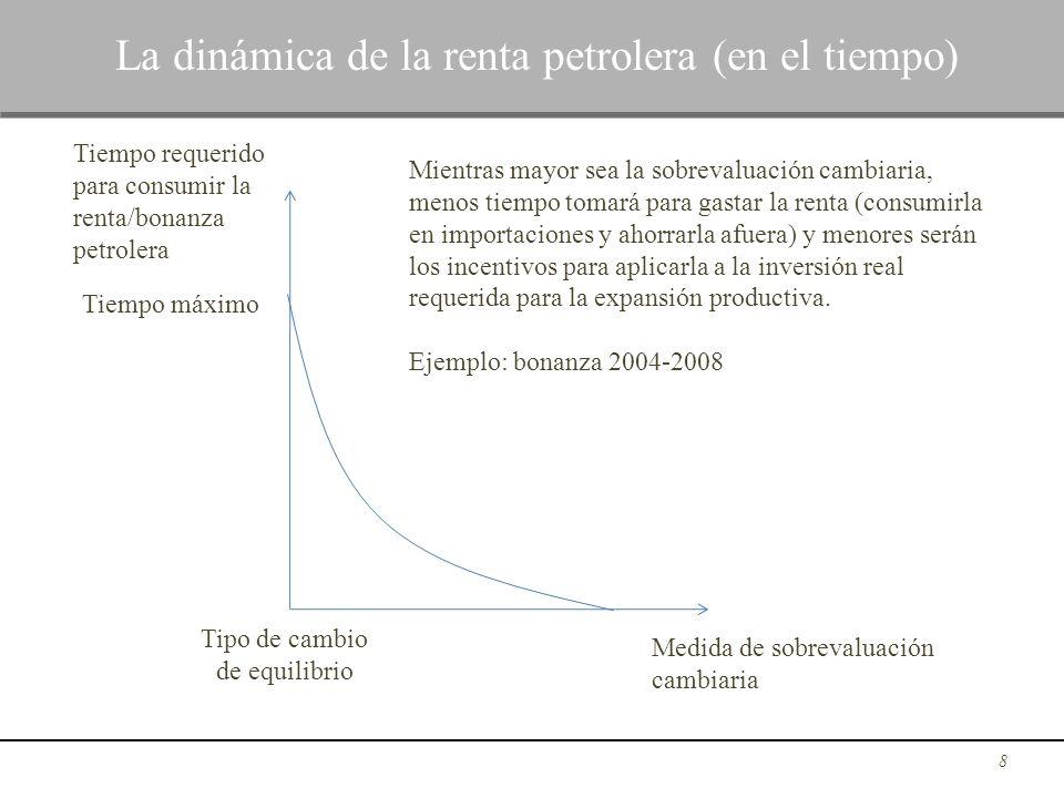 La dinámica de la renta petrolera (en el tiempo)