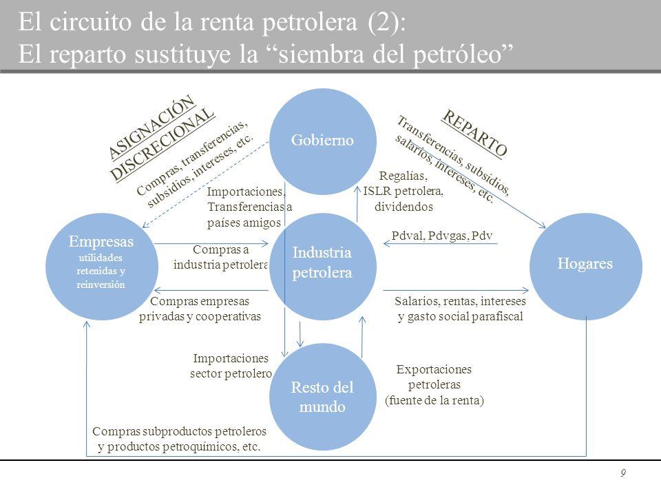 El circuito de la renta petrolera (2):