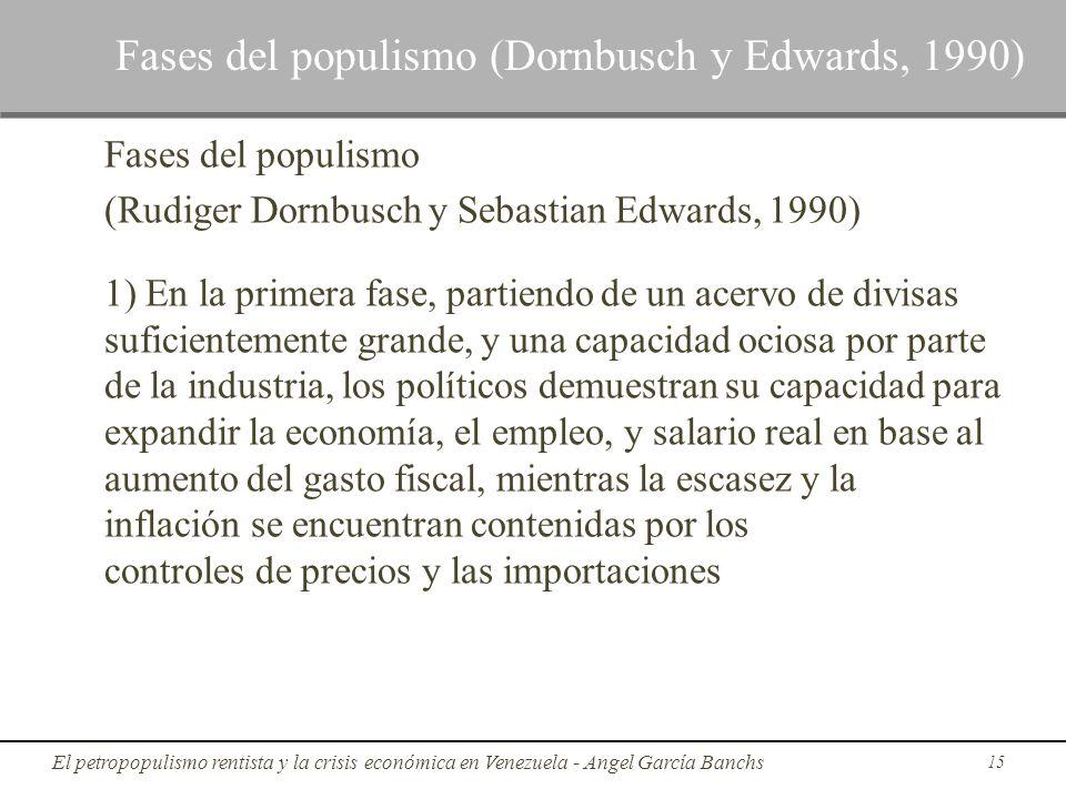 Fases del populismo (Dornbusch y Edwards, 1990)