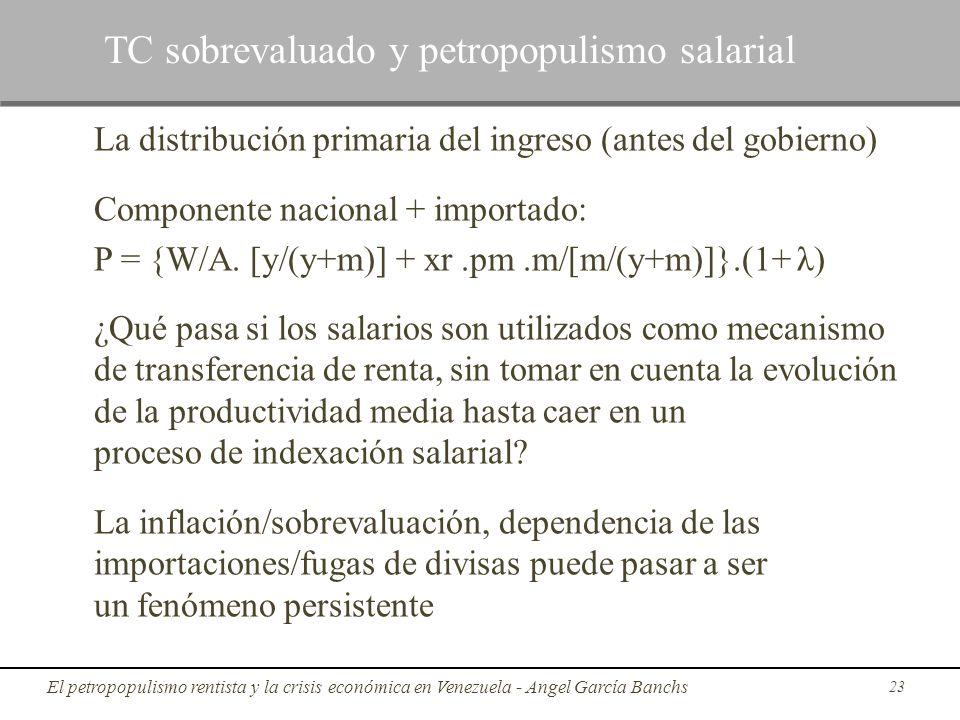 TC sobrevaluado y petropopulismo salarial