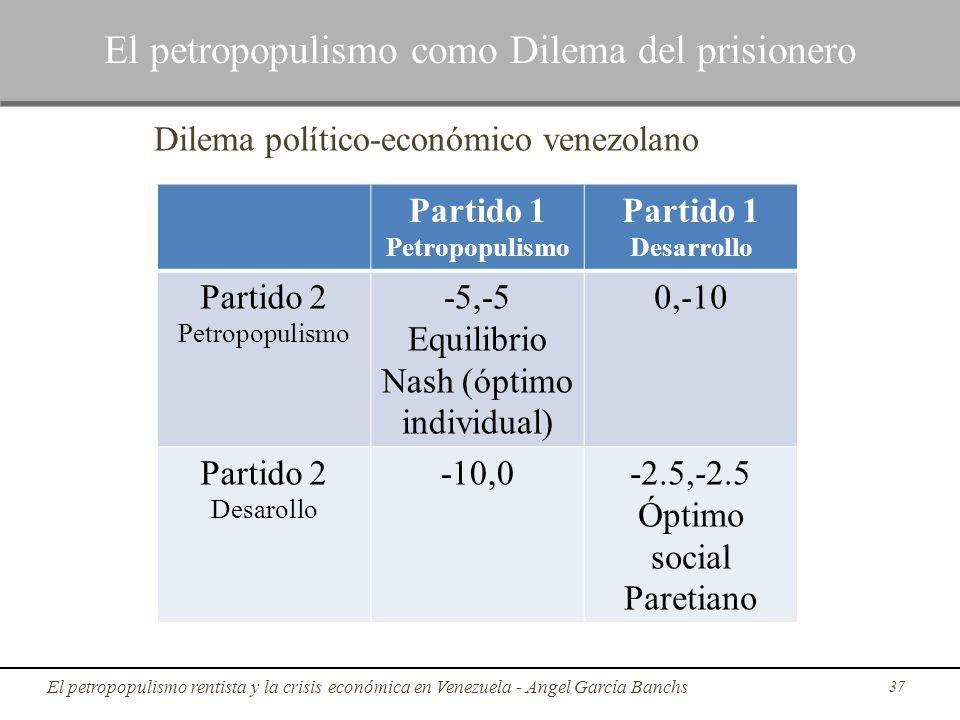 Partido 1 Petropopulismo