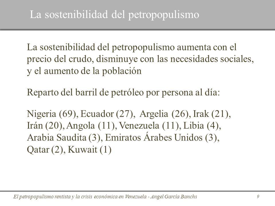 La sostenibilidad del petropopulismo