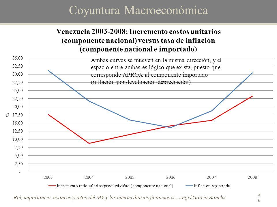 Coyuntura Macroeconómica