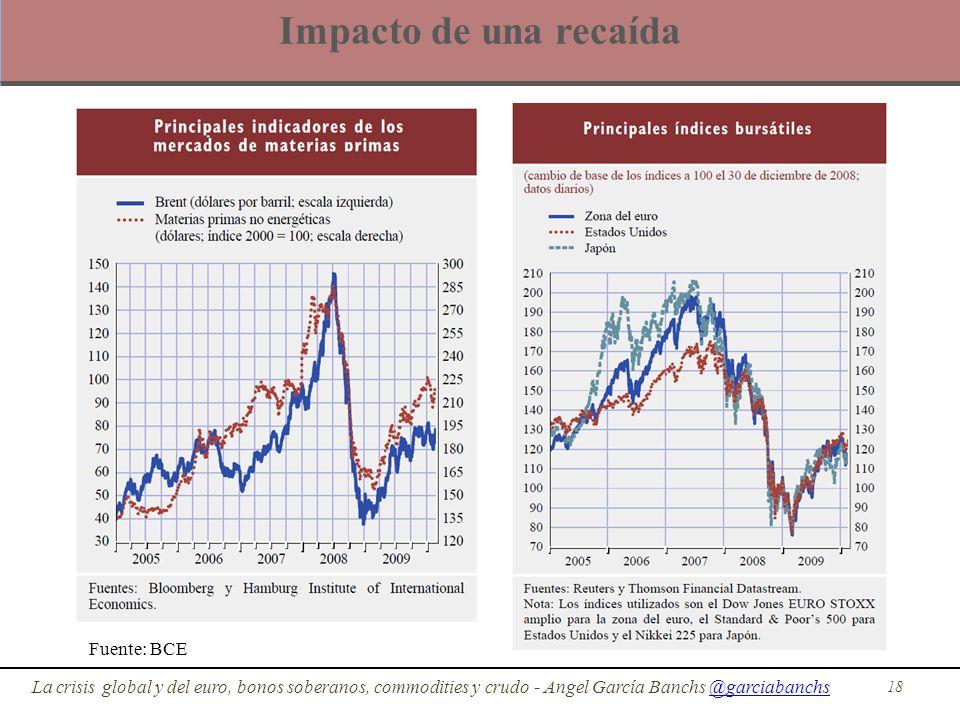 Impacto de una recaída Fuente: BCE