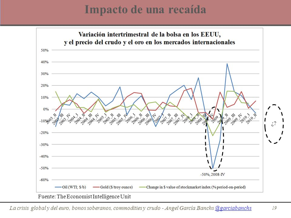 Impacto de una recaída ¿ Fuente: The Economist Intelligence Unit