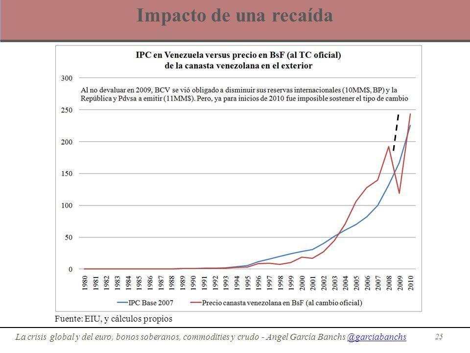 Impacto de una recaída Fuente: EIU, y cálculos propios