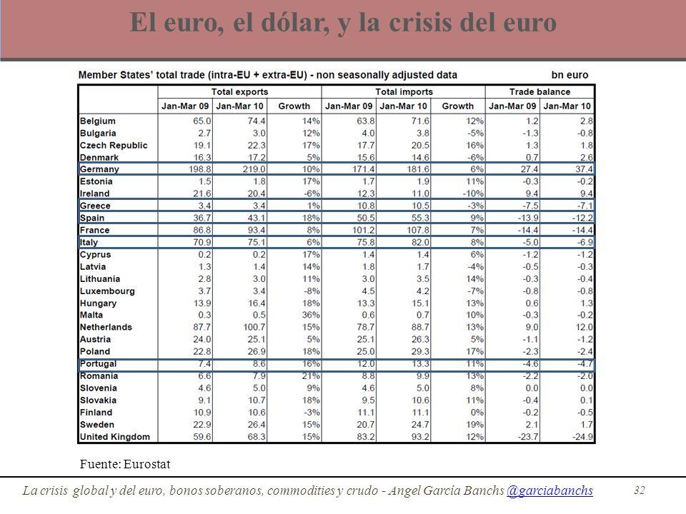 El euro, el dólar, y la crisis del euro