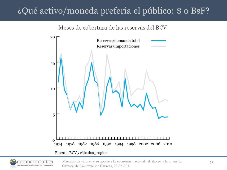 ¿Qué activo/moneda prefería el público: $ o BsF