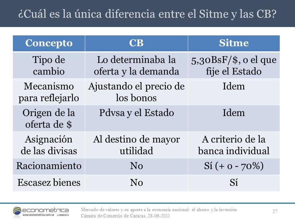¿Cuál es la única diferencia entre el Sitme y las CB