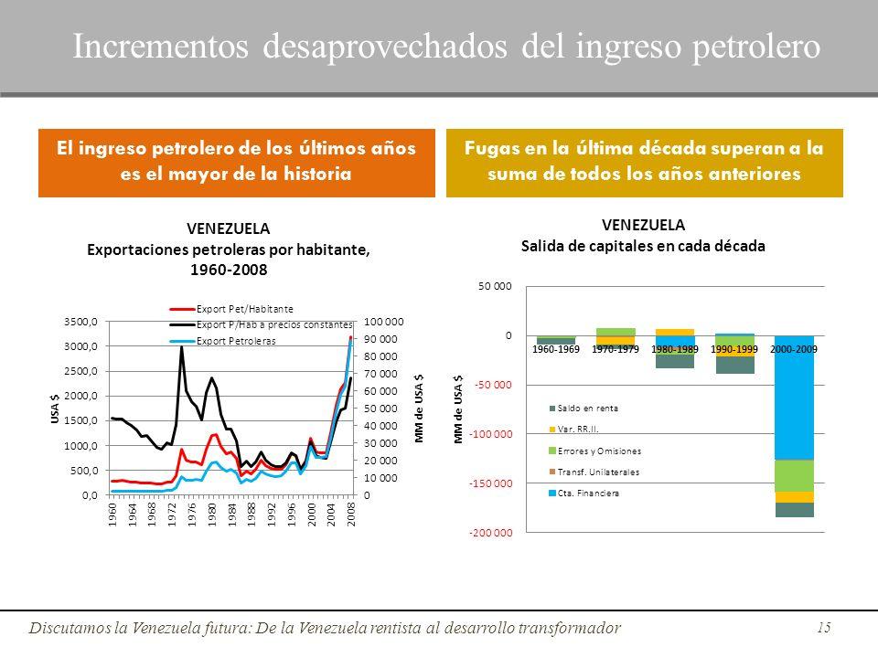 El ingreso petrolero de los últimos años es el mayor de la historia