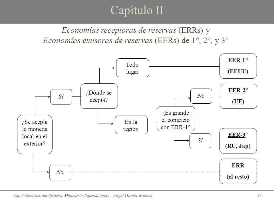 Capítulo II Economías receptoras de reservas (ERRs) y