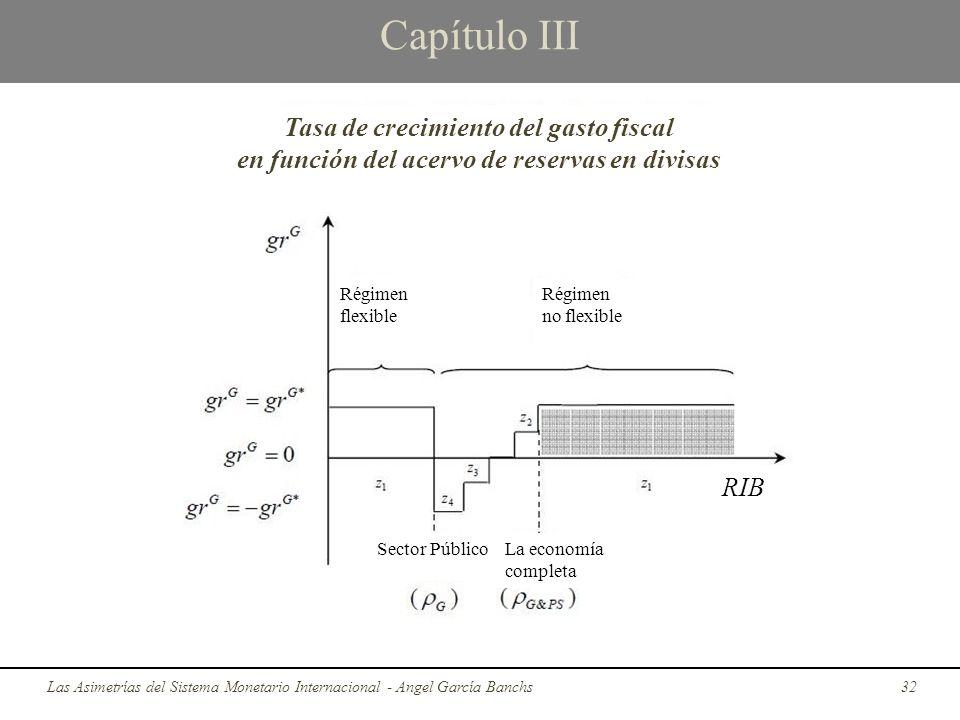 Capítulo III Tasa de crecimiento del gasto fiscal en función del acervo de reservas en divisas.