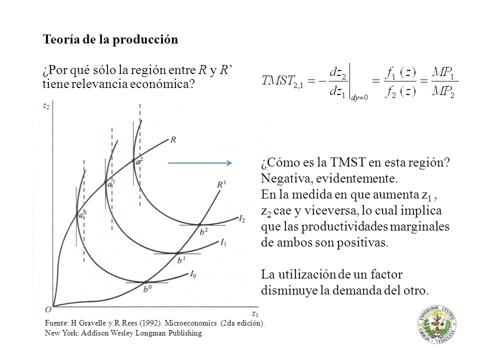 Teoría de la producción ¿Por qué sólo la región entre R y R'