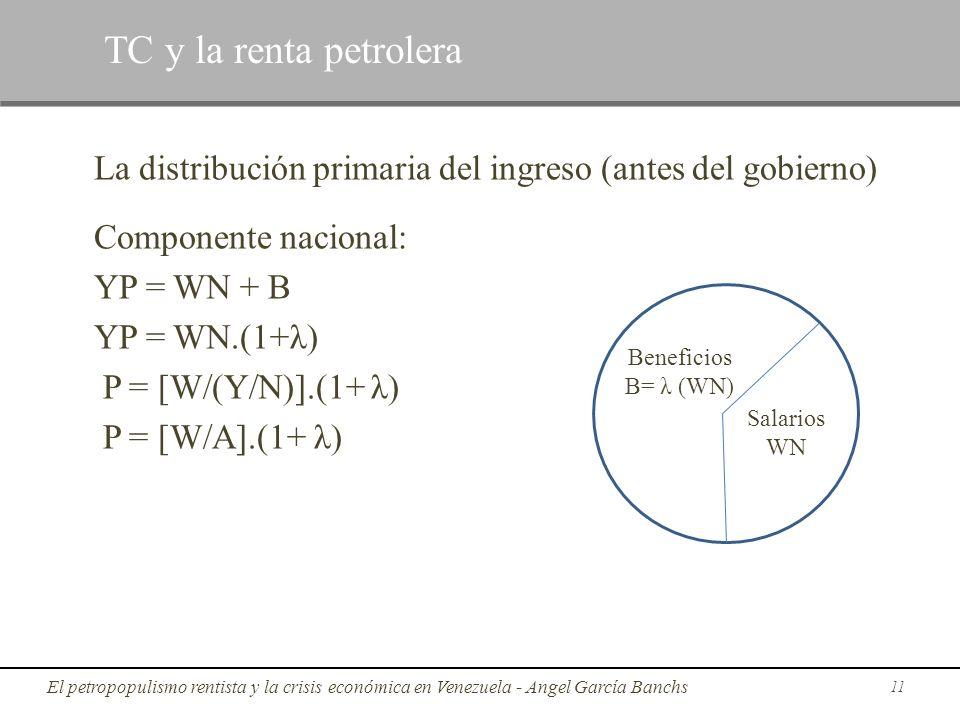 TC y la renta petrolera La distribución primaria del ingreso (antes del gobierno) Componente nacional: