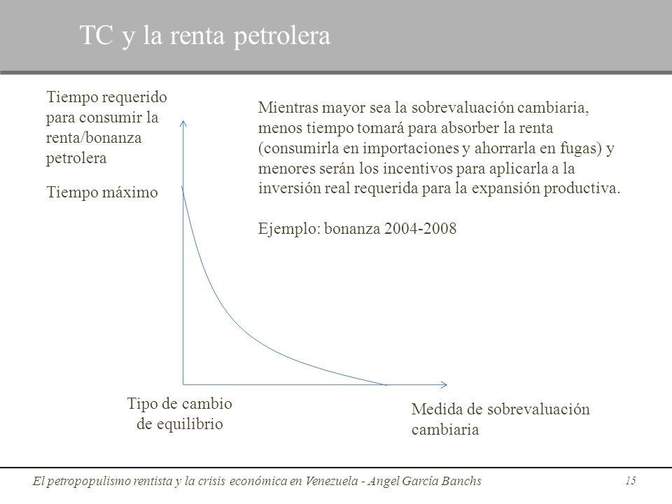 TC y la renta petrolera Tiempo requerido para consumir la renta/bonanza petrolera.