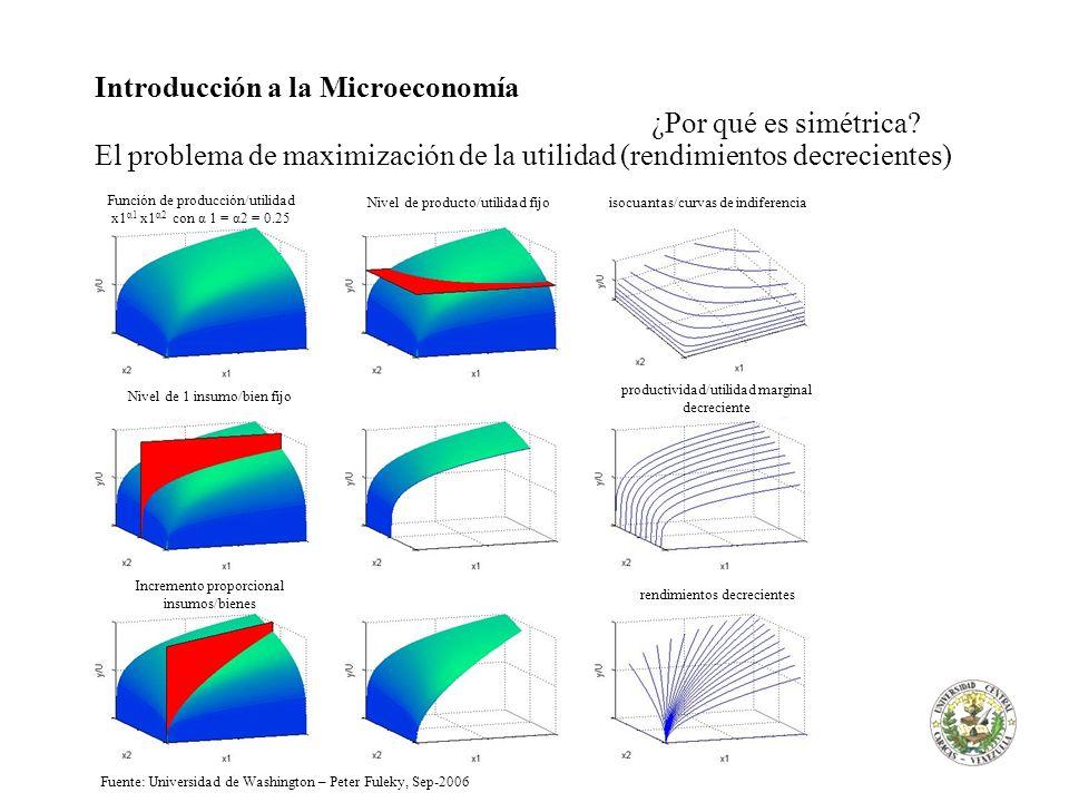 Introducción a la Microeconomía ¿Por qué es simétrica