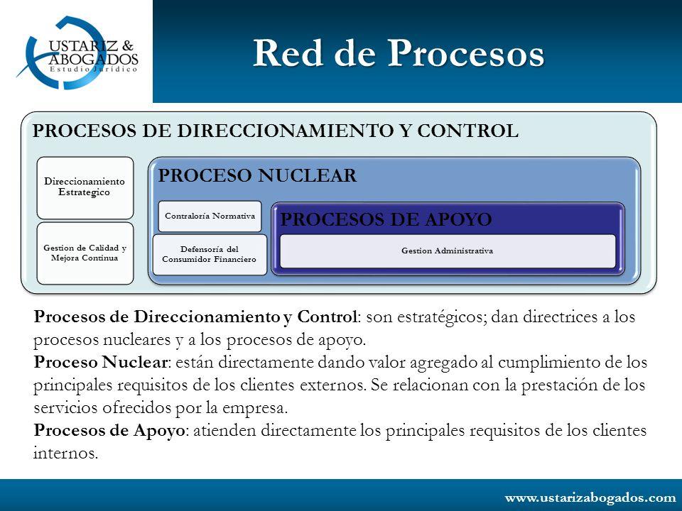 Red de Procesos PROCESOS DE DIRECCIONAMIENTO Y CONTROL PROCESO NUCLEAR