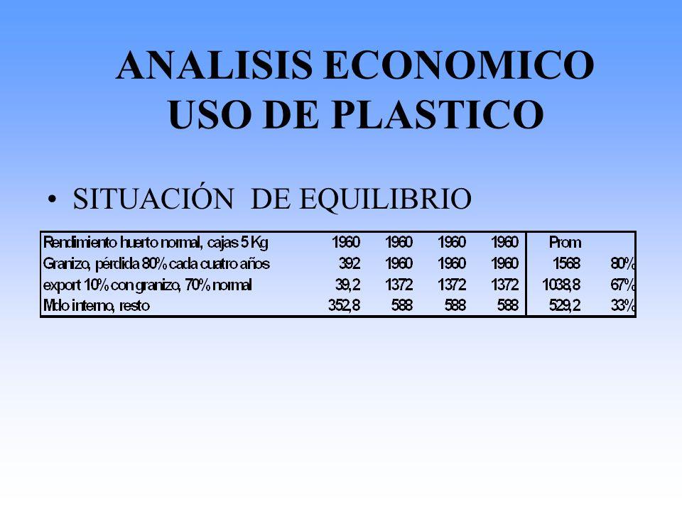 ANALISIS ECONOMICO USO DE PLASTICO