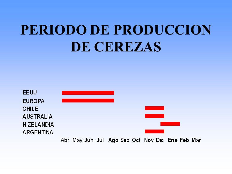 PERIODO DE PRODUCCION DE CEREZAS