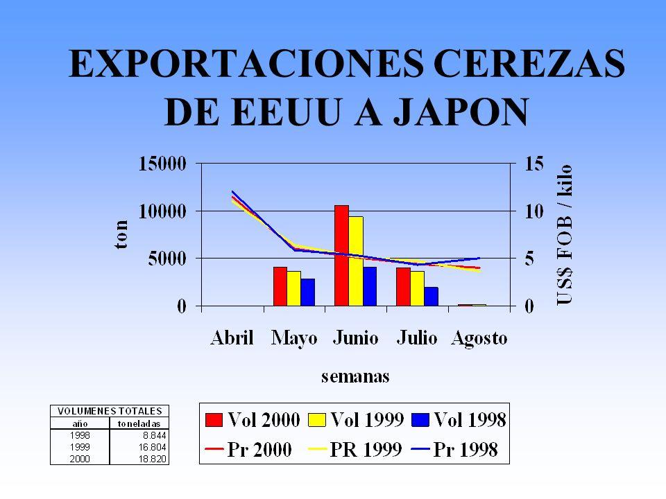 EXPORTACIONES CEREZAS DE EEUU A JAPON