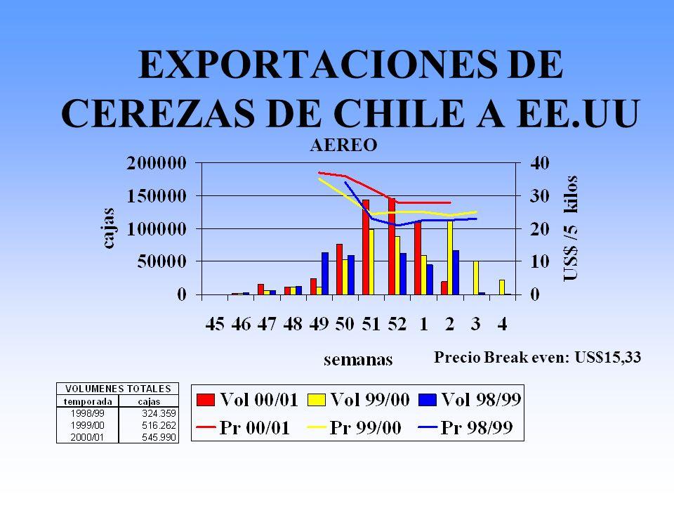 EXPORTACIONES DE CEREZAS DE CHILE A EE.UU