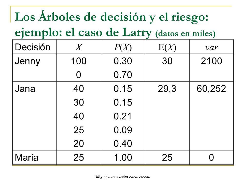 Los Árboles de decisión y el riesgo: ejemplo: el caso de Larry (datos en miles)