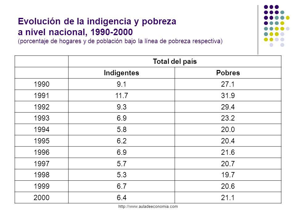 Evolución de la indigencia y pobreza a nivel nacional, 1990-2000 (porcentaje de hogares y de población bajo la línea de pobreza respectiva)