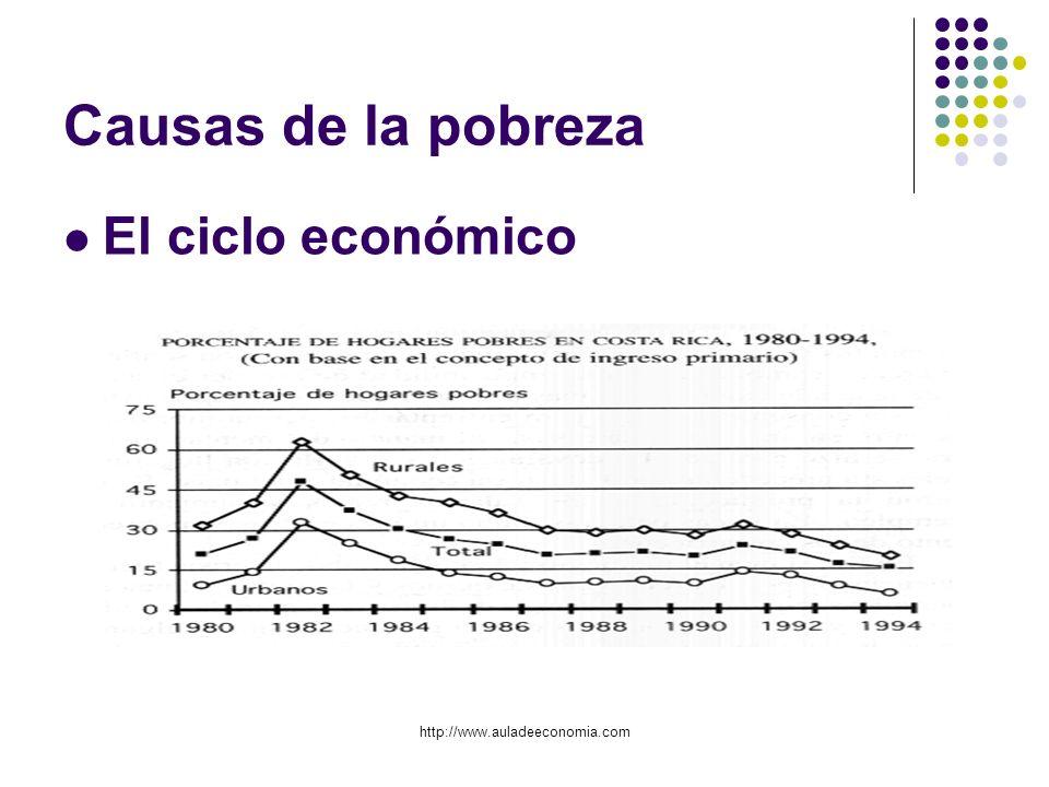 Causas de la pobreza El ciclo económico http://www.auladeeconomia.com