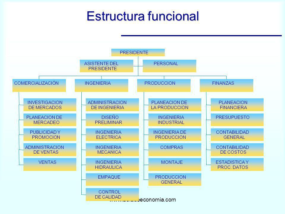 Estructura funcional www.auladeeconomia.com Título del diagrama