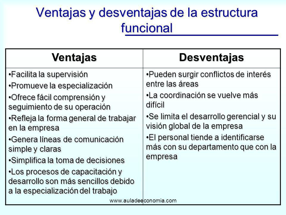 Ventajas y desventajas de la estructura funcional