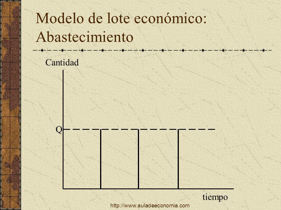 Modelo de lote económico: Abastecimiento