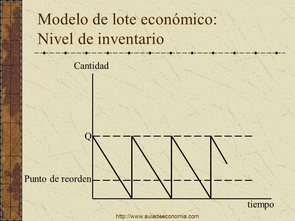 Modelo de lote económico: Nivel de inventario