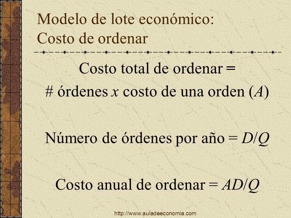 Modelo de lote económico: Costo de ordenar