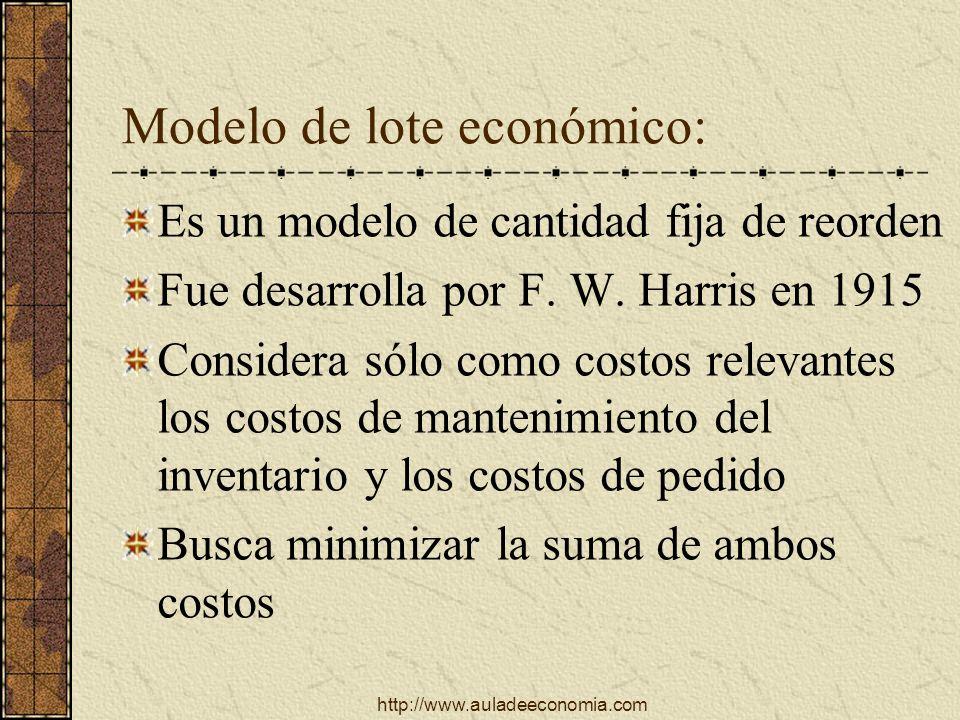 Modelo de lote económico: