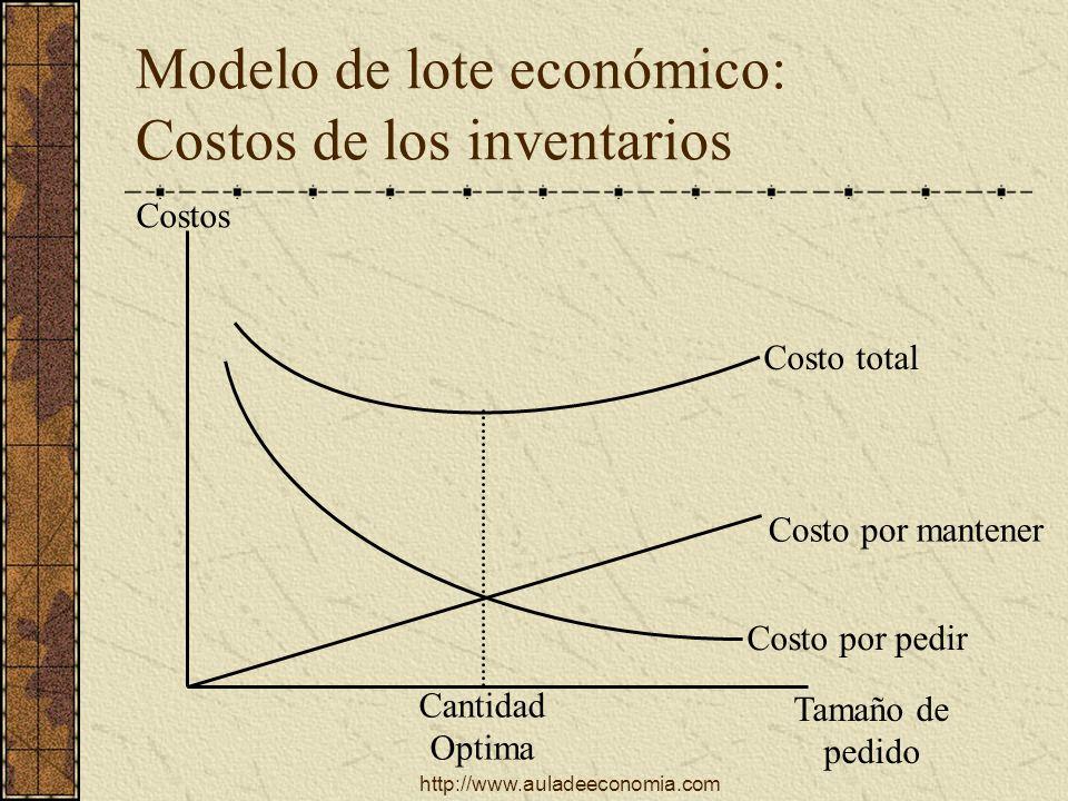 Modelo de lote económico: Costos de los inventarios