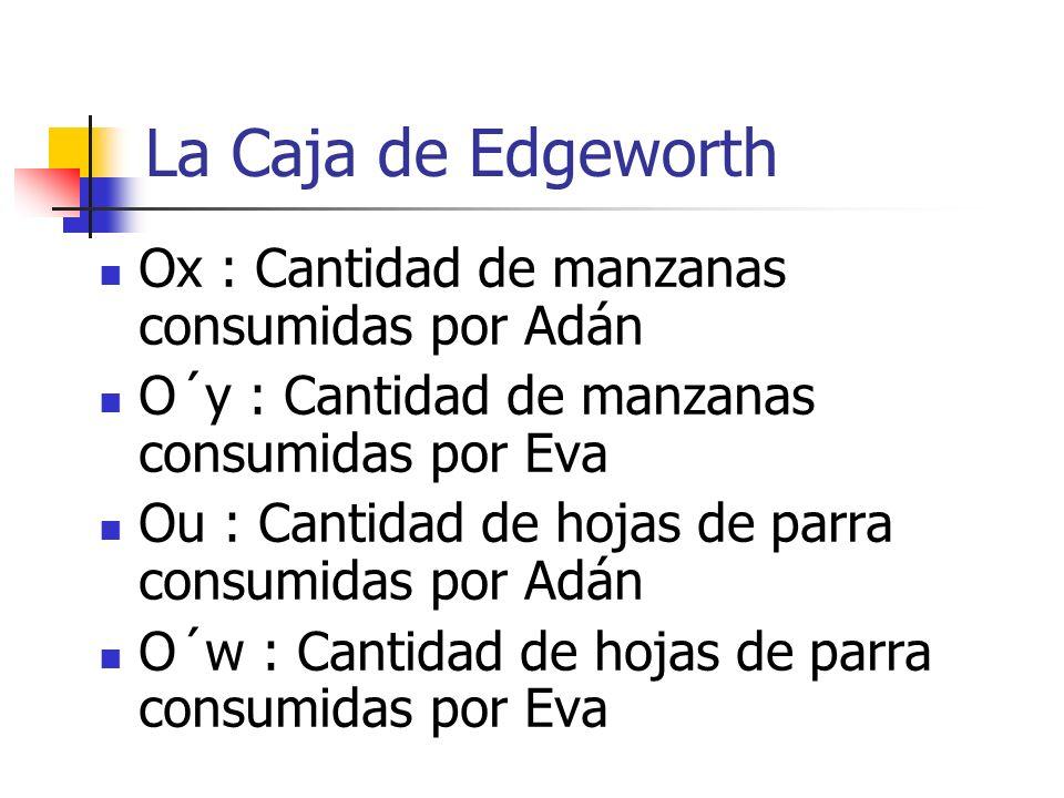 La Caja de Edgeworth Ox : Cantidad de manzanas consumidas por Adán