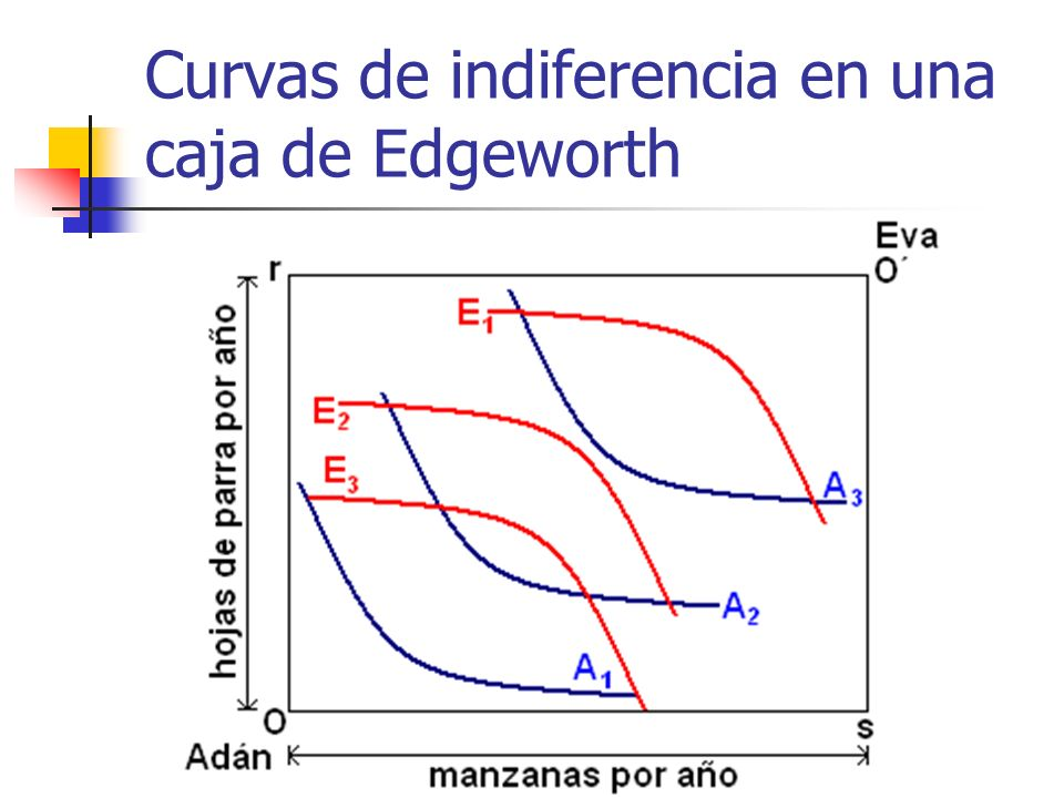 Curvas de indiferencia en una caja de Edgeworth
