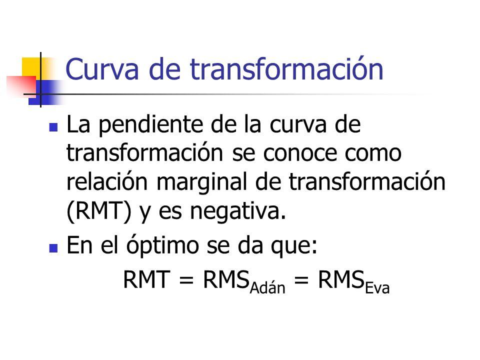 Curva de transformación