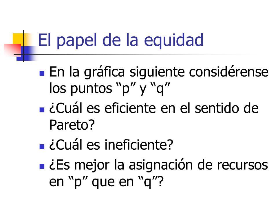 El papel de la equidad En la gráfica siguiente considérense los puntos p y q ¿Cuál es eficiente en el sentido de Pareto