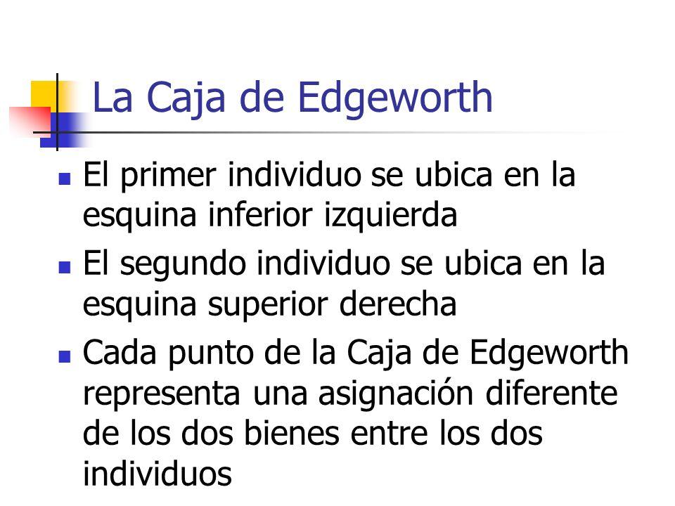 La Caja de Edgeworth El primer individuo se ubica en la esquina inferior izquierda. El segundo individuo se ubica en la esquina superior derecha.