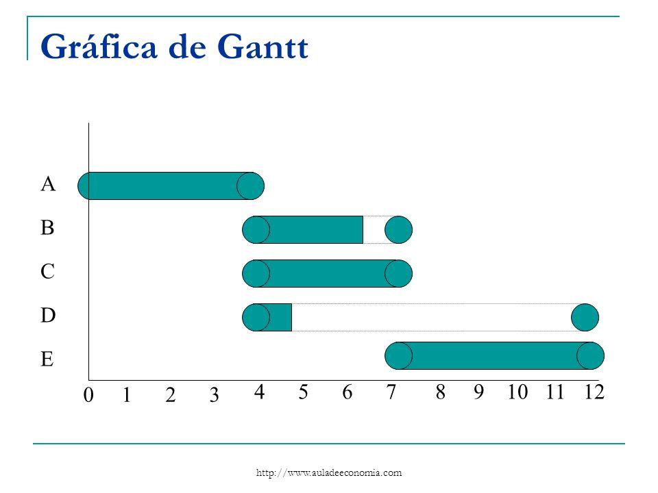 Gráfica de Gantt A B C D E 1 2 3 4 5 6 7 8 9 10 11 12 http://www.auladeeconomia.com