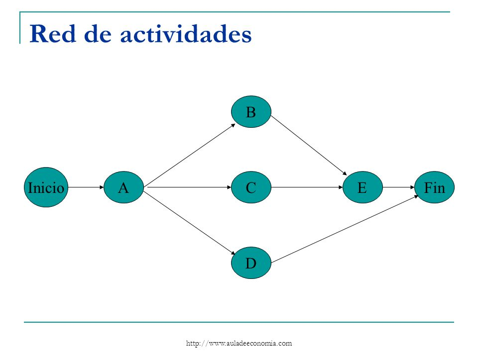 Red de actividades B Inicio A C E Fin D http://www.auladeeconomia.com