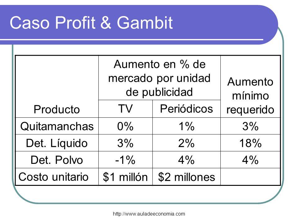 Caso Profit & Gambit Producto