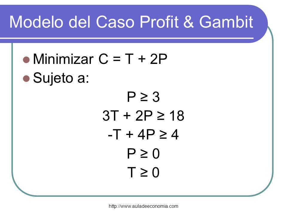 Modelo del Caso Profit & Gambit