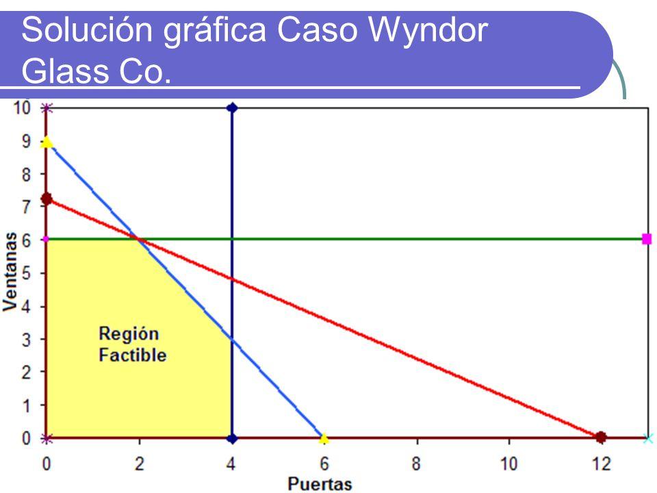 Solución gráfica Caso Wyndor Glass Co.