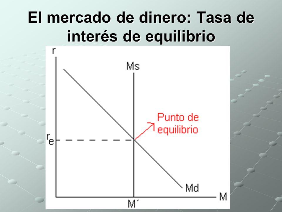 El mercado de dinero: Tasa de interés de equilibrio