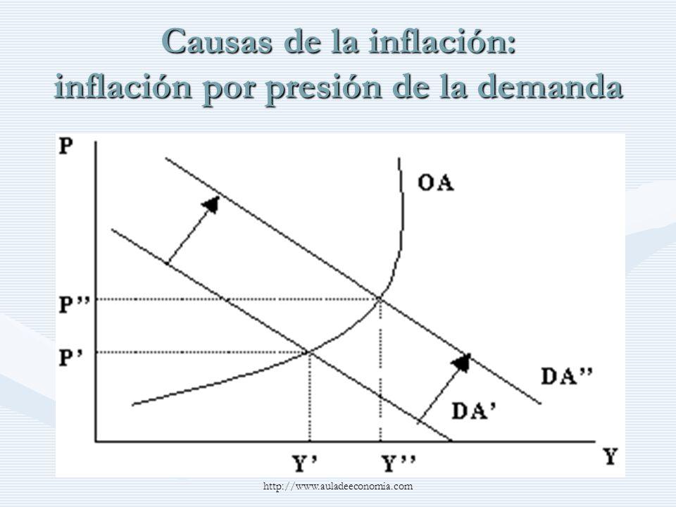 Causas de la inflación: inflación por presión de la demanda