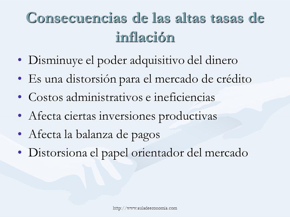 Consecuencias de las altas tasas de inflación