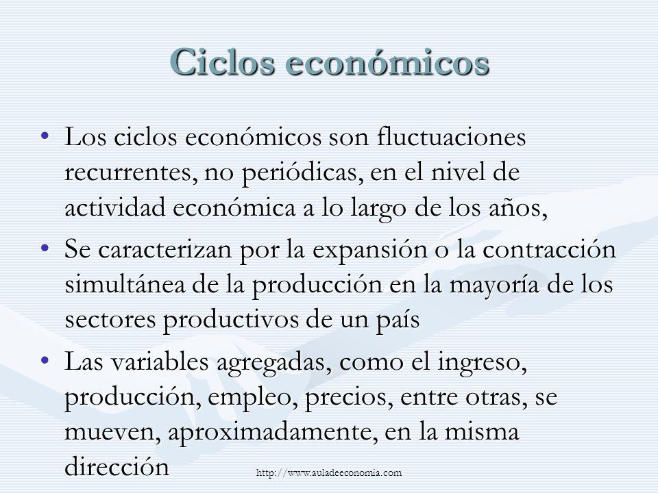 Ciclos económicos Los ciclos económicos son fluctuaciones recurrentes, no periódicas, en el nivel de actividad económica a lo largo de los años,